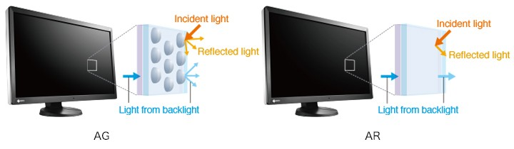 Eizo Radiforce RX650 6MP anti reflection coating