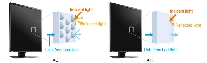 Eizo Radiforce RX350 diagnostic monitor AR coating