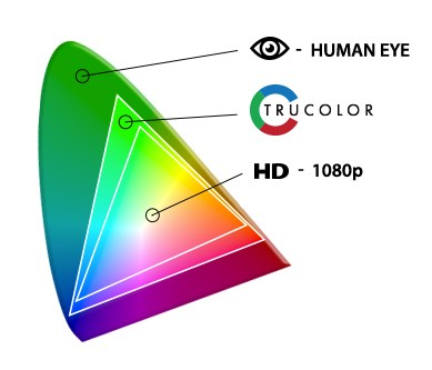 NDS Radiance Ultra Trucolor 90R0112 Color Representation